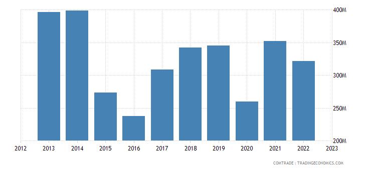 australia imports norway