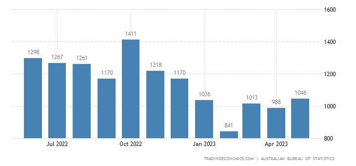 Australia Imports of ADP Equipment