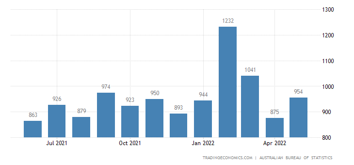 Australia Imports of Apparel & Clothing Access Articles