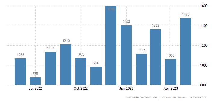 Australia Imports of - Capital Goods Nes
