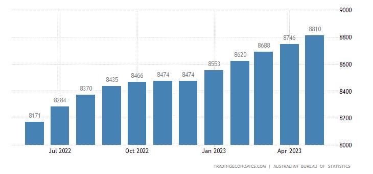 Australia Imports of - Capital Goods (trend)
