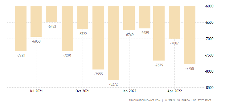 Australia Imports of - Capital Goods