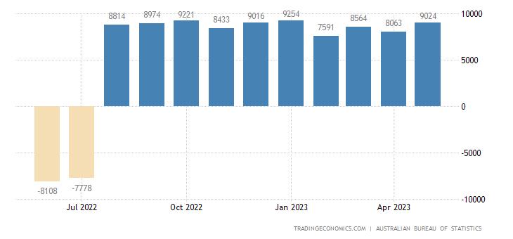 Australia Imports of Capital Goods