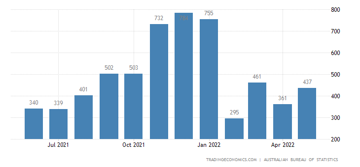 Australia Imports of - Civil Aircraft