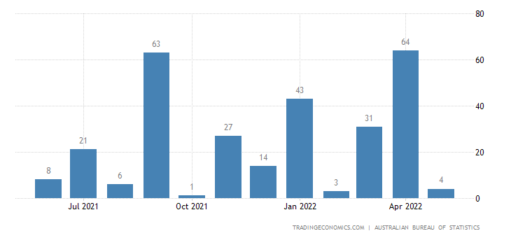 Australia Imports of Coal, Coke & Briquettes