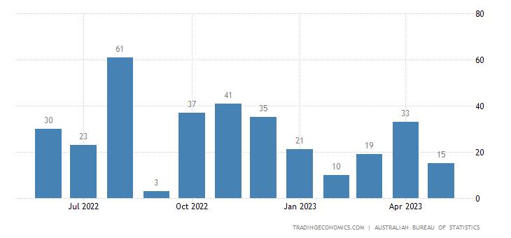 Australia Imports of Coal Coke & Briquettes