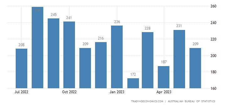 Australia Imports of Coffee, Tea, Cocoa, Spices & Manufactu