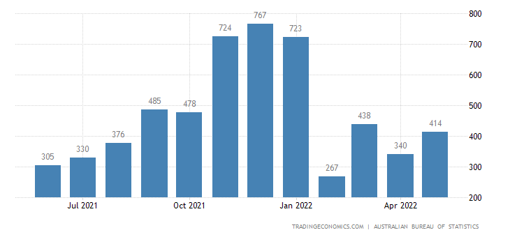 Australia Imports of Combined Confidential Items Excl. Some