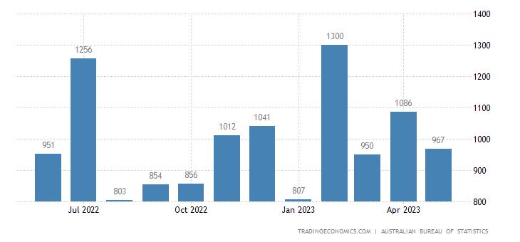 Australia Imports of Commodities & Transactions Nec