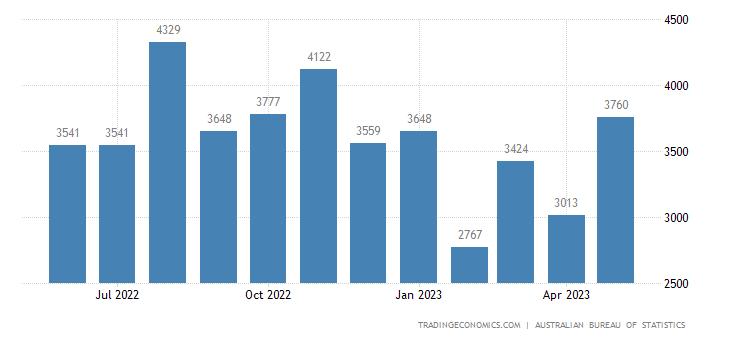 Australia Imports of - Consumption Goods Nes