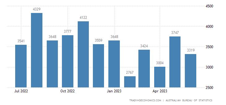 Australia Imports of Consumption Goods Nes