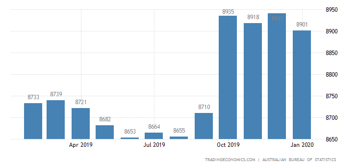 Australia Imports of - Consumption Goods (trend)