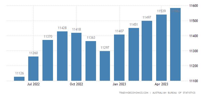 Australia Imports of Consumption Goods (trend)