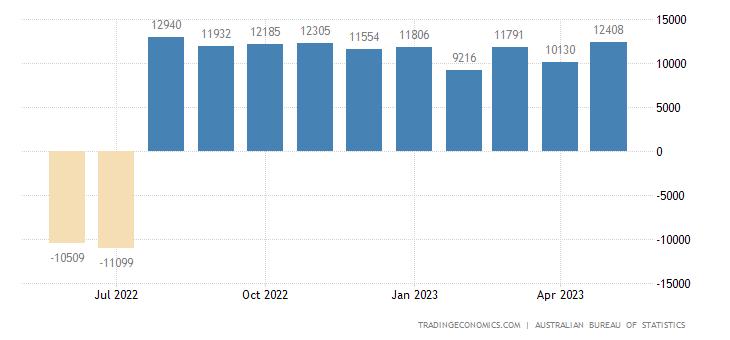 Australia Imports of - Consumption Goods