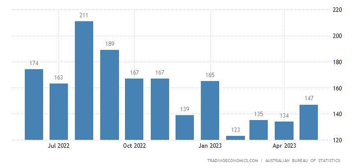 Australia Imports of Cork & Wood Manufactures Excl. Furnitu