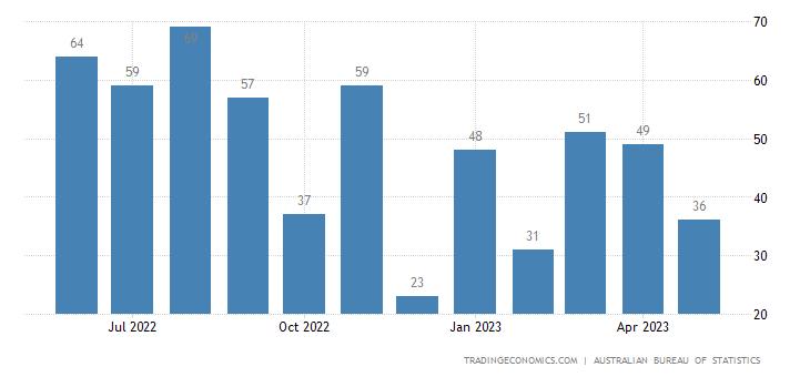 Australia Imports of Crude Fertilizers & Minerals