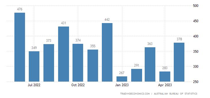 Australia Imports of Crude Materials, Inedible Except Fuels