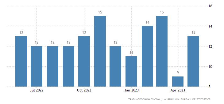 Australia Imports of Crude Rubber