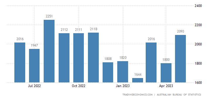 Australia Imports of Electrical Machinery, Apparatus, Appli