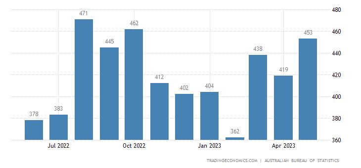 Australia Imports of Essential Oils, Resinoids & Perfume Ma
