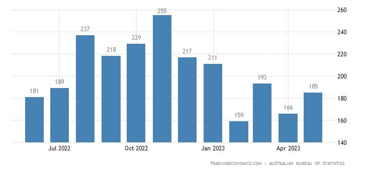 Australia Imports of Fish & Preparations Thereof