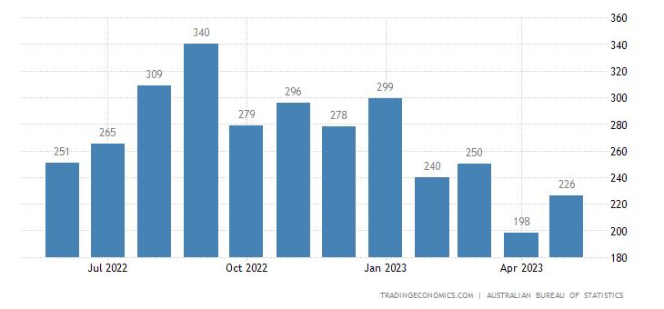 Australia Imports of Footwear