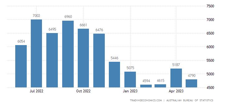 Australia Imports of Fuels & Lubricants