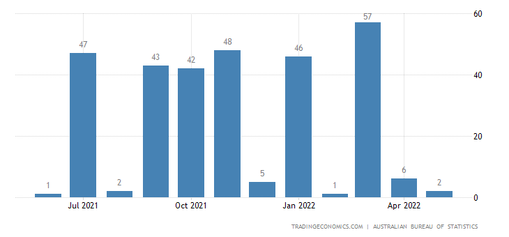 Australia Imports of Gas Natural & Manufactured
