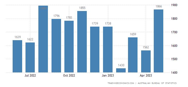 Australia Imports - General Industrial Machinery, Eqp. & Machine Parts