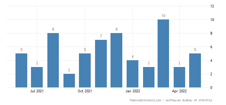 Australia Imports of Gold Coin, Whether Or Not Legal Tender