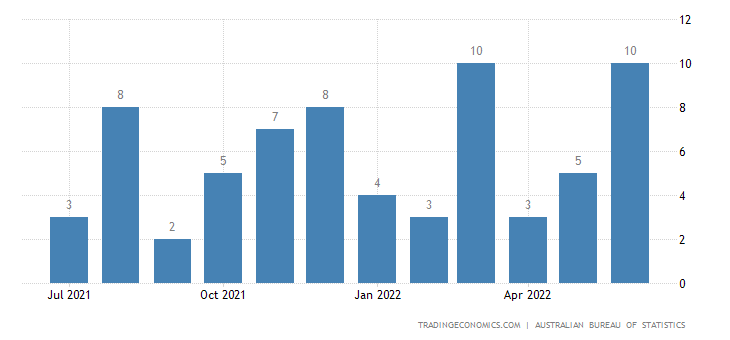 Australia Imports of Gold Coin Whether Or Not Legal Tender
