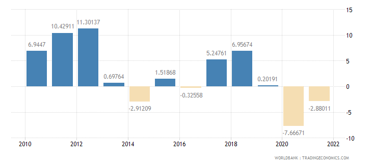australia imports of goods and services annual percent growth wb data