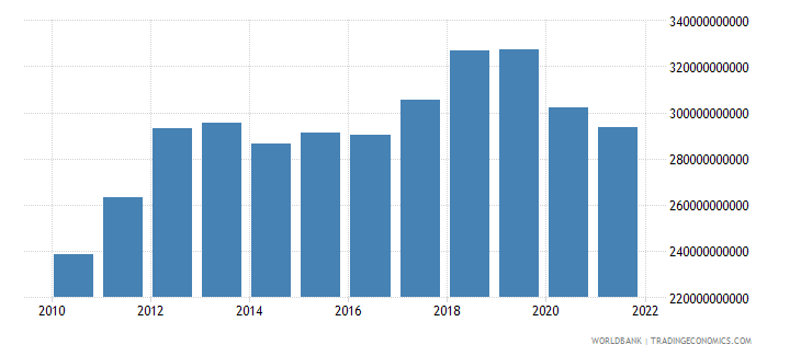 australia imports of goods and services constant 2000 us dollar wb data