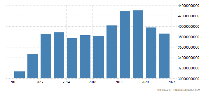 australia imports of goods and services constant lcu wb data