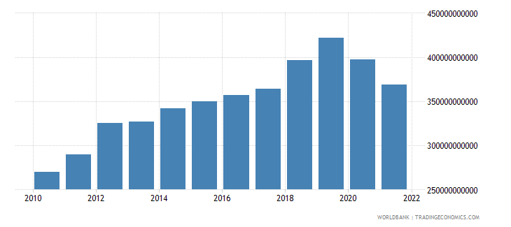 australia imports of goods and services current lcu wb data