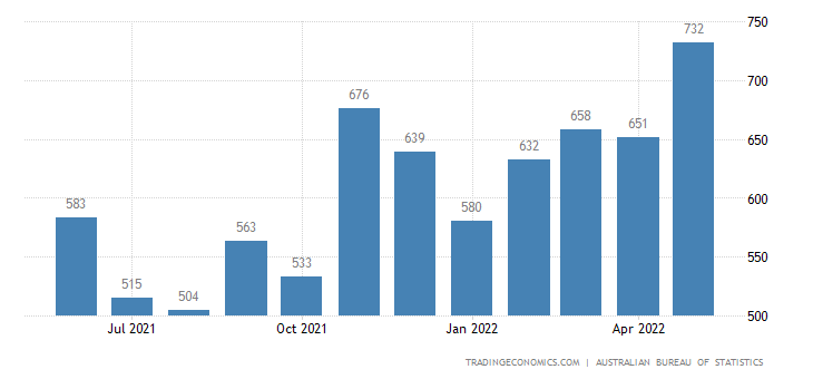 Australia Imports of Household Electrical Items