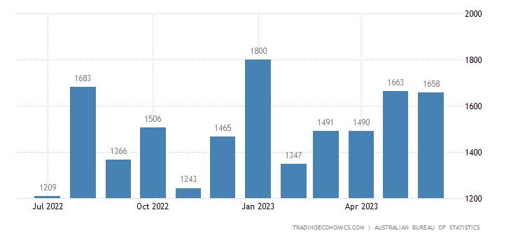 Australia Imports of - Indust.transport Equip.nes
