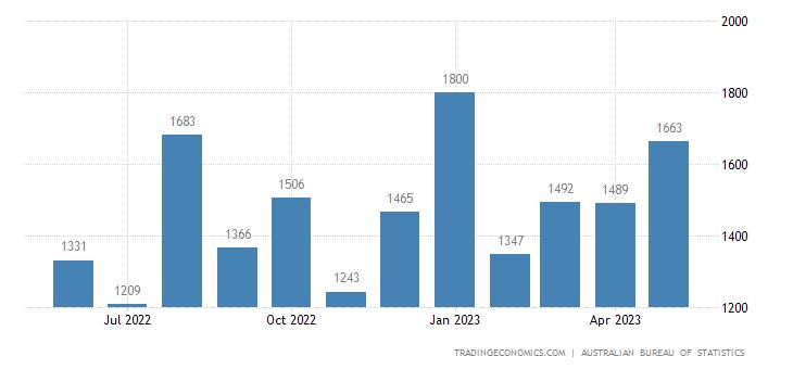 Australia Imports of Industrial Transport Equipment NES