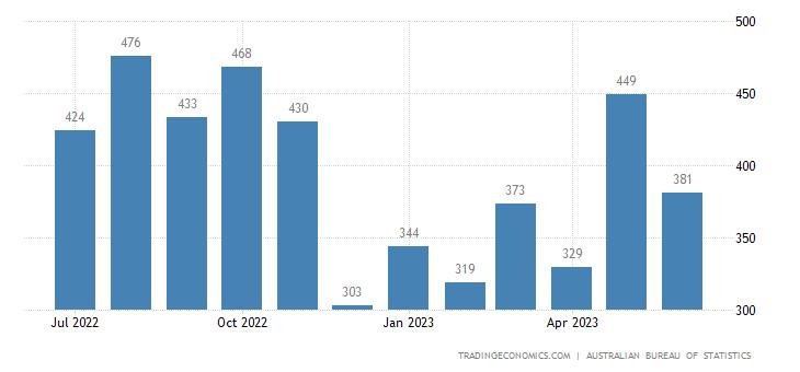 Australia Imports of - Iron & Steel