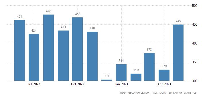 Australia Imports of Iron & Steel