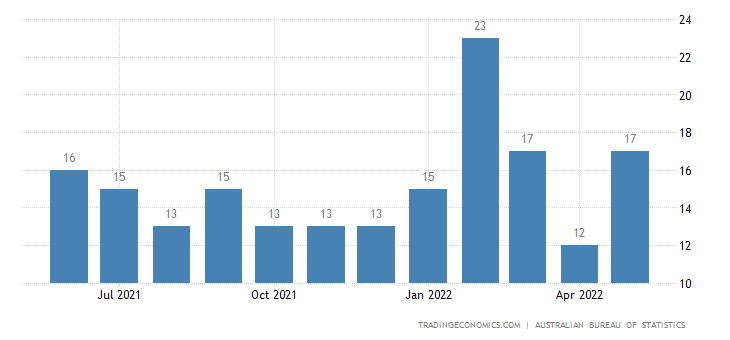 Australia Imports of Leather, Leather Manufactures & Dresse