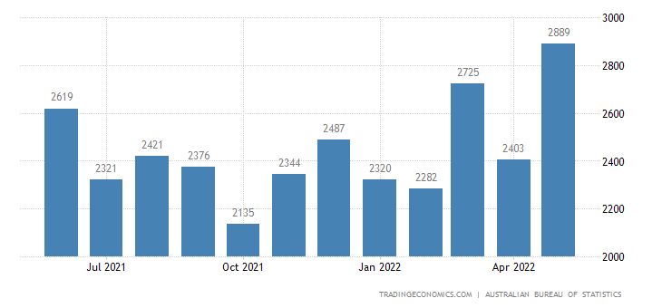 Australia Imports of - Machinery & Industrial Equipment