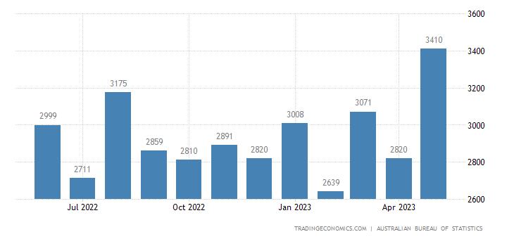 Australia Imports of Machinery & Industrial Equipment