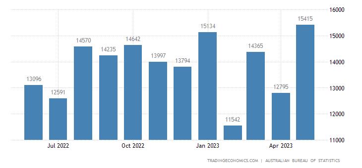 Australia Imports of Machinery & Transport Equipment