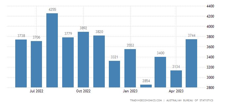 Australia Imports of Manufactured Goods