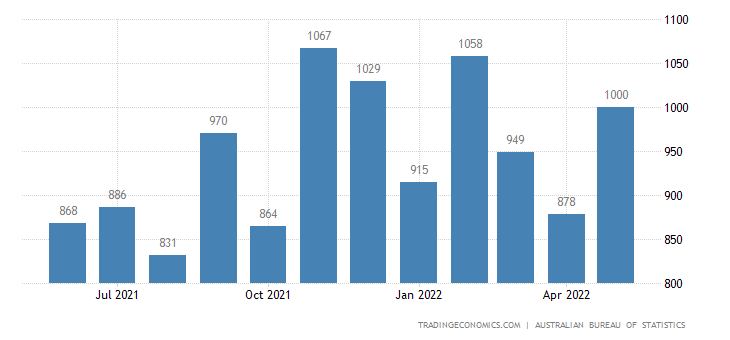 Australia Imports of Manufactures of Metals