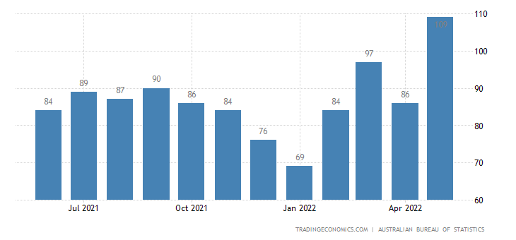 Australia Imports of Meat & Meat Preparations