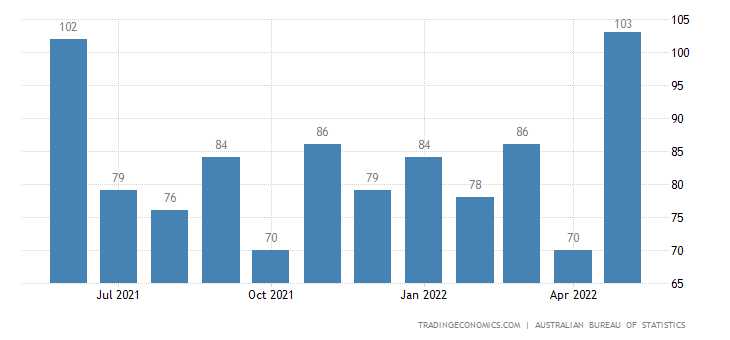 Australia Imports of Metal Working Machinery
