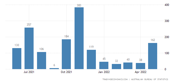 Australia Imports of Metalliferous Ores & Metal Scrap
