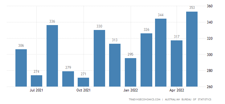 Australia Imports of Misc. Edible Products & Preparations